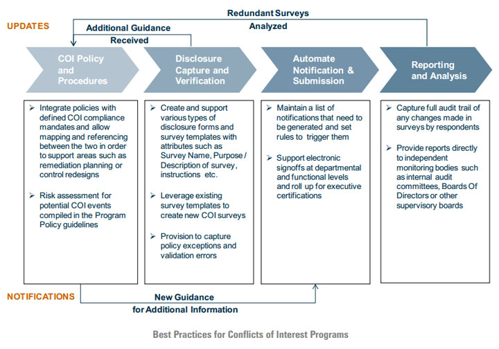 Executive Onboarding Template. information security in a box ceb ...