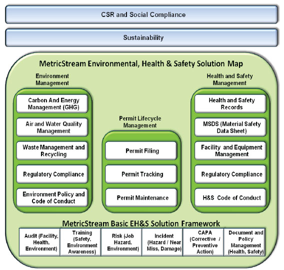 Environmental, Health, & Safety (EH&S) Solution