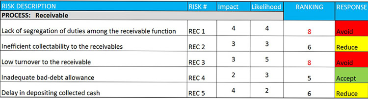 Risk Ranking