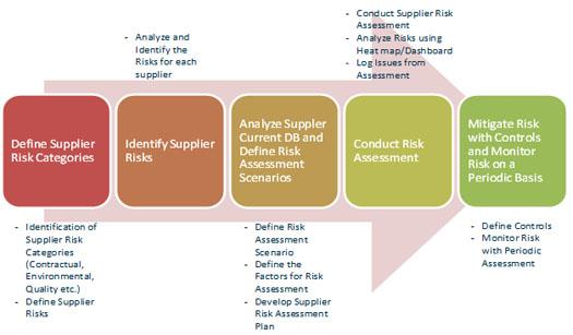 Supply Chain Governance Solution - Solution Briefs - MetricStream