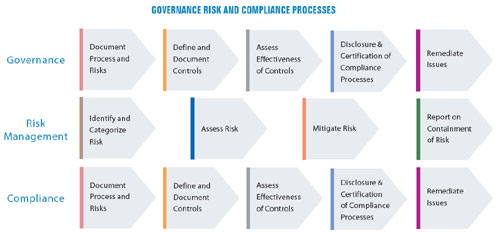 governance risk and compliance grc framework white papers