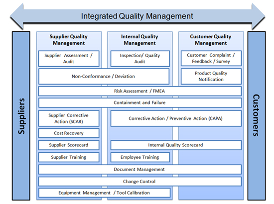 Integrated Quality Management Solution - Solution Brief - MetricStream