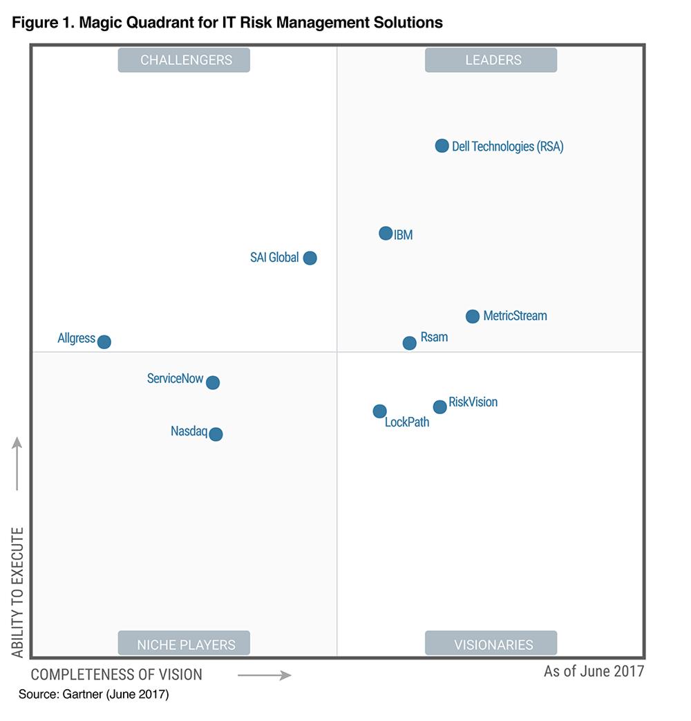 Gartner Magic Quadrant ITRM 2017