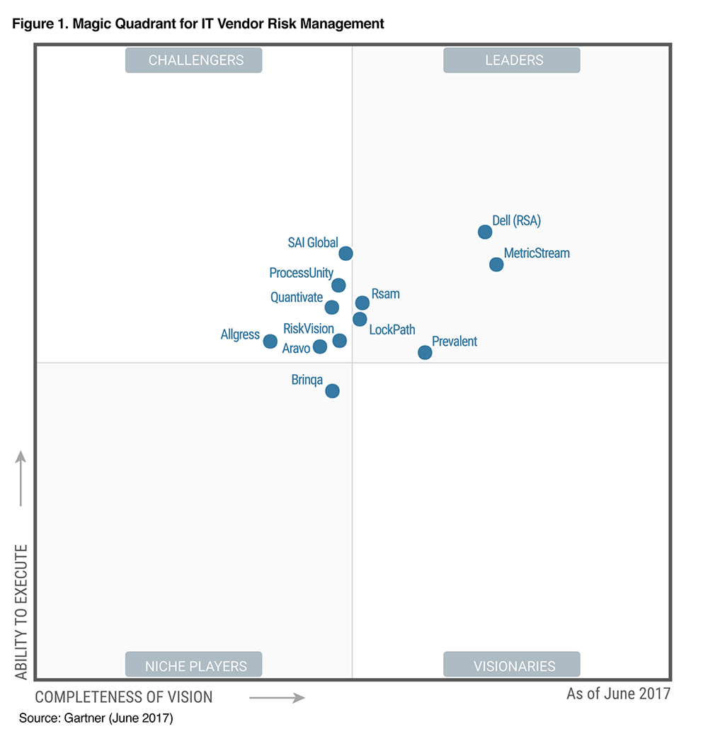 Gartner Magic Quadrant ITVRM 2017