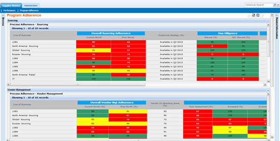 Supplier Performance Management – Data Sheets