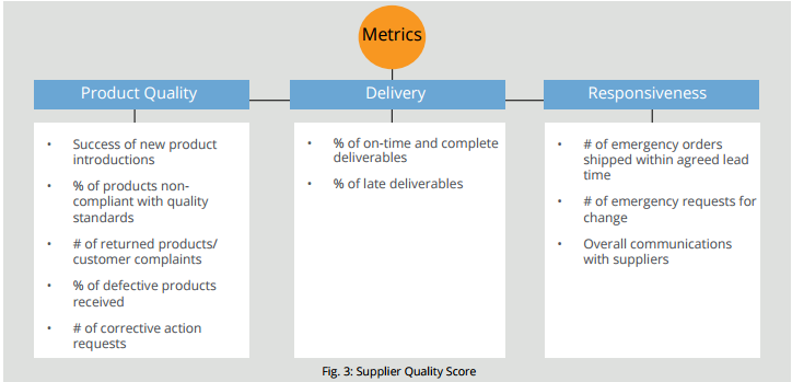 Best Practices in Supplier Quality Management - Insights