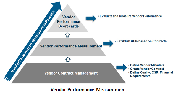 Vendor Risk Management - Solution Brief